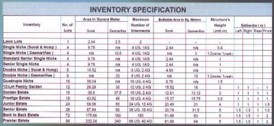 Inventory specifications at Manila Memorial Sucat Paranaque and Dasmarinias Cavite